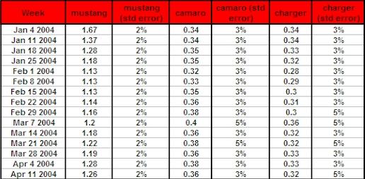 Mustang Camaro Charger Data